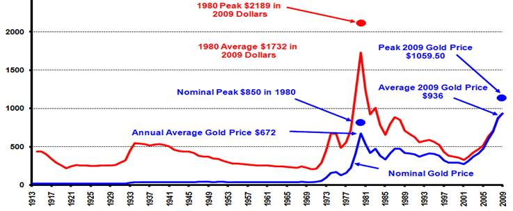 Is Gold worth Buying ? A shocking Study