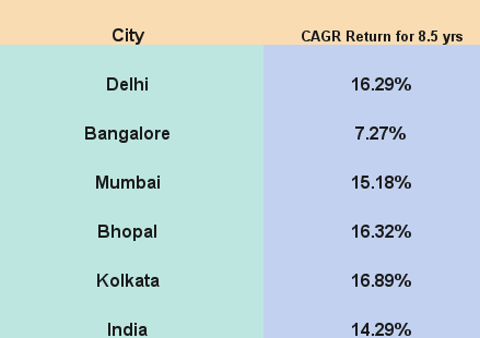 A close look at Real Estate Returns in India