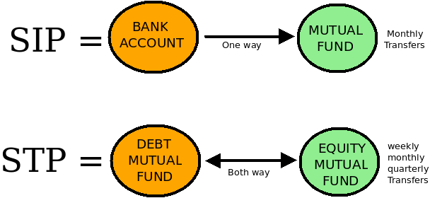 What is stp in mutual funds systematic transfer plan difference between sip and stp solutioingenieria Images