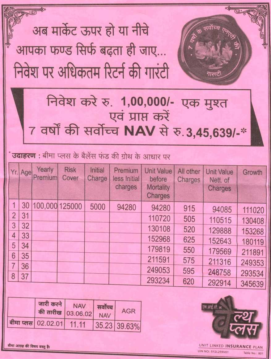 LIC Wealth Plus Guarantees NAVs, Mis-sold