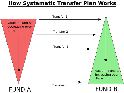How does Systematic Transfer Plan works (STP)