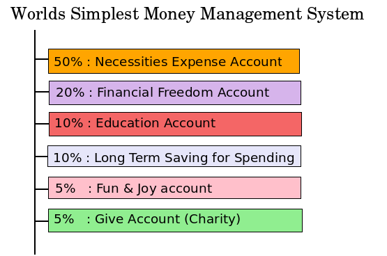 Worlds simplest money management system