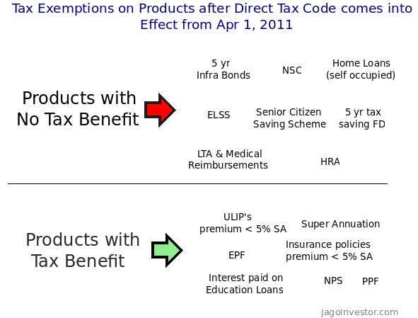 Direct tax code Effects on different financial products