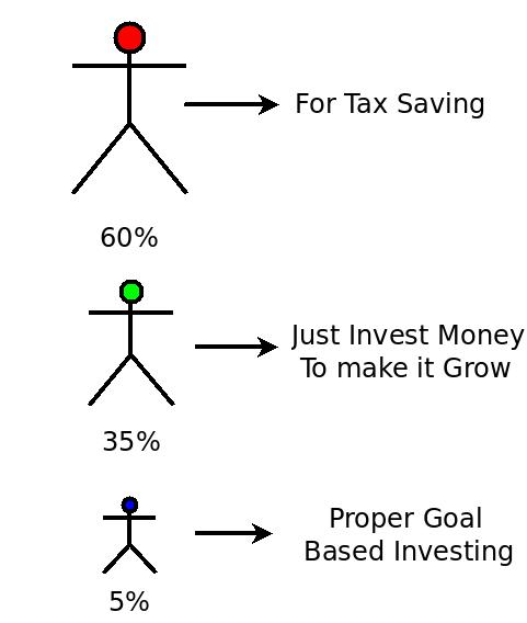 Investing Pattern for Tax Saving in India