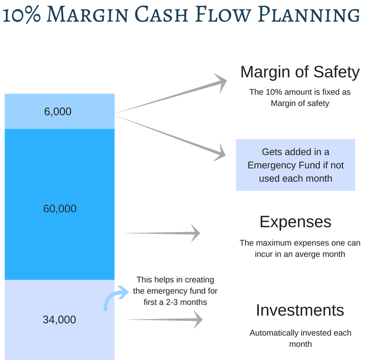Margin cash flow planning