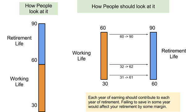 30-30 rule of retirement