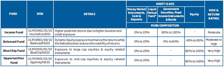 list of 4 funds of HDFC Life Smart Woman Policy