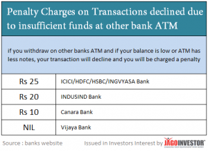 Penalty Charges on failed transactions due to insufficient balance at other banks ATM