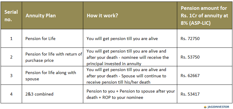 Table on Annuity plans showing different plans of LIC with amount of pension