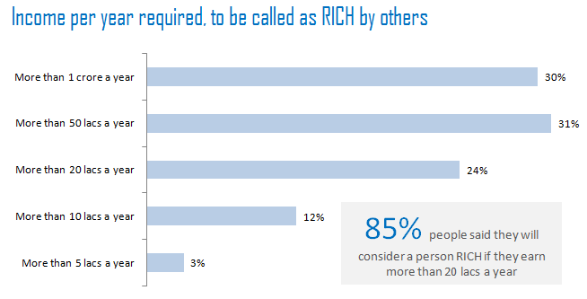 RICH in India - by Income