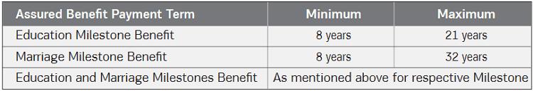 Assured benefit payment term