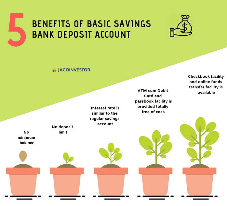 5 benefits of Basics savings bank deposit account