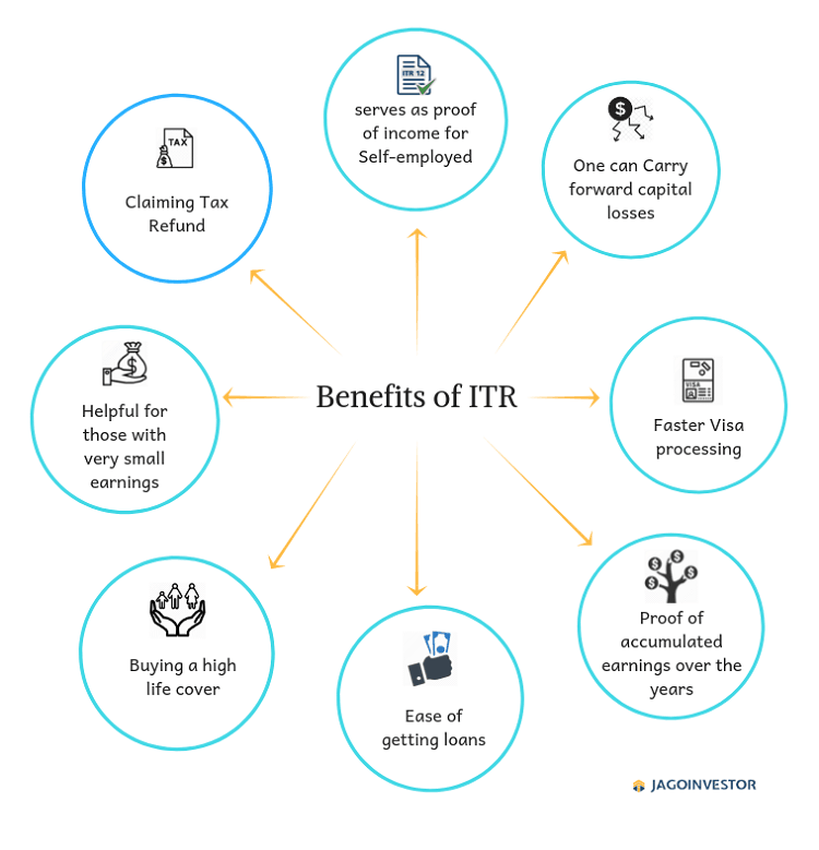 Here are the 8 benefits of ITR.
