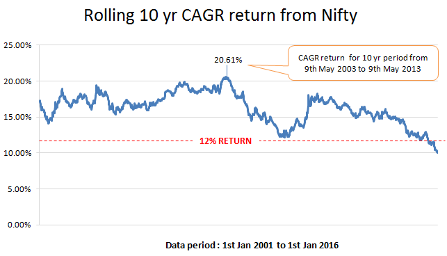 CAGR return nifty 10 yrs