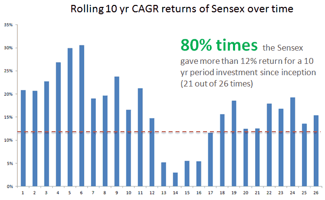 CAGR return sensex 10 yrs rolling returns