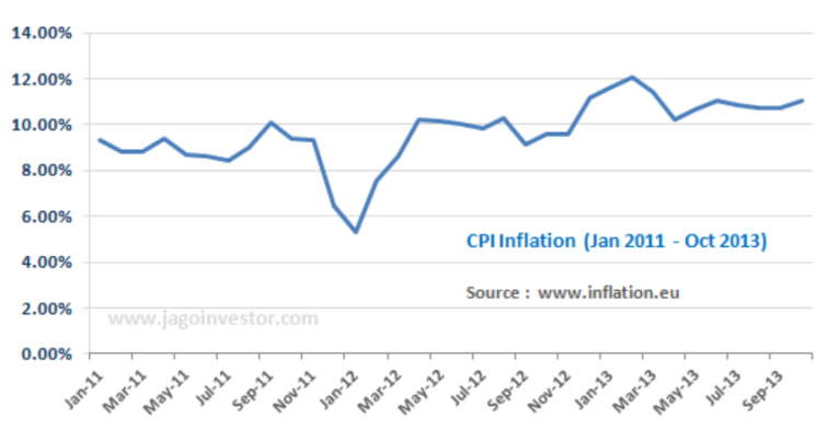 CPI Inflation India 2013