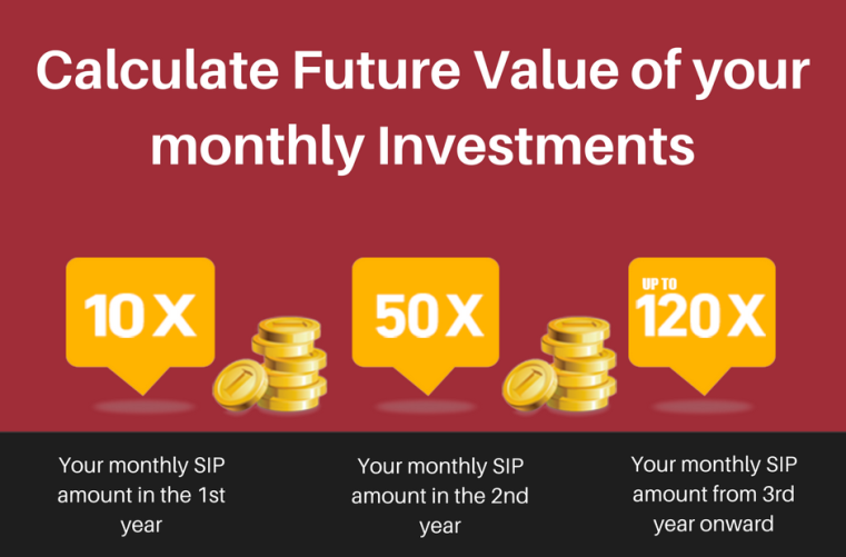 Calculate Future Value of monthly Investments