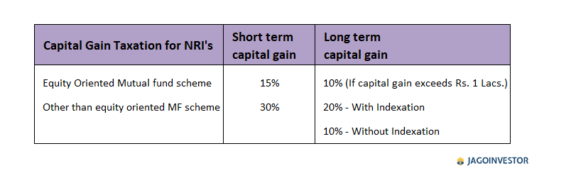 Tax rate for TDS on NRI Mutual fund redemption