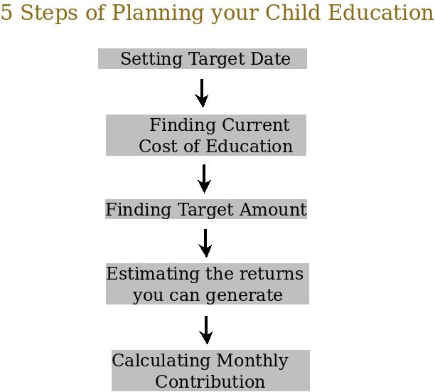 Steps of child's education planning