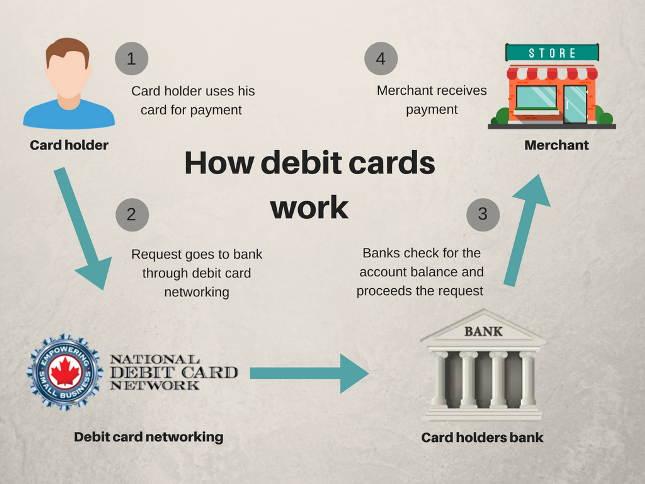 Debit card processing