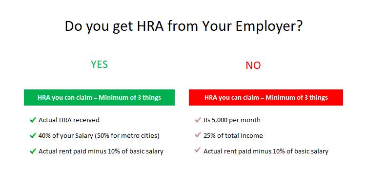Do you get HRA?