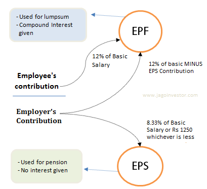 Diagram showing contribution to EPS and EPF