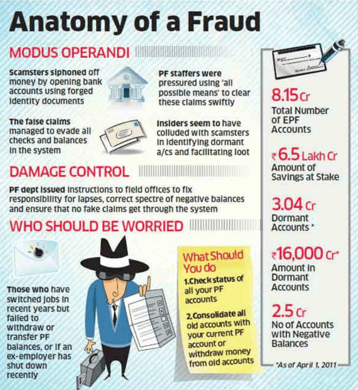 EPF fraud modus operandi