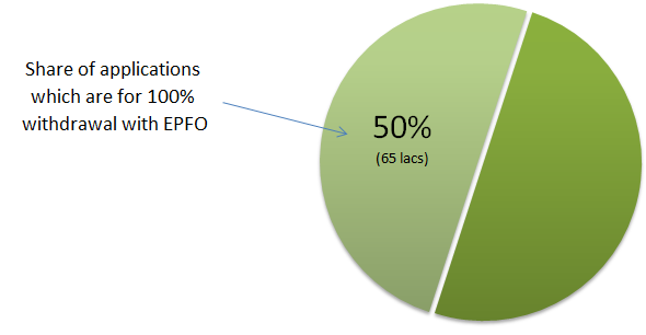 EPF-withdrawal applications share