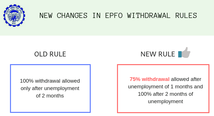 EPF withdrawal rules old v/s new comparison