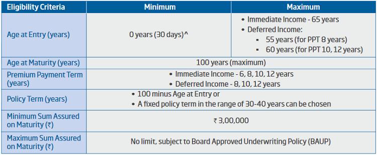 Eligibility criteria of HDFC life sanchay par advantage policy