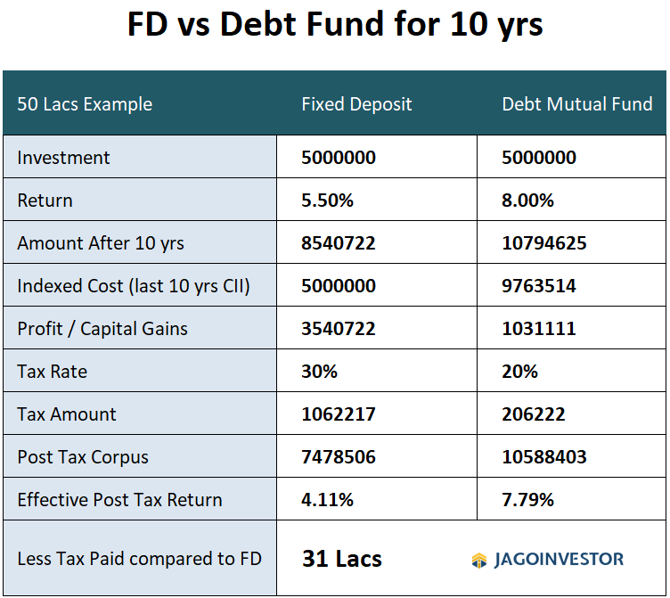 Fixed Deposits vs Debt Funds Taxation