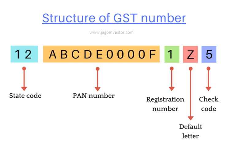 GST number structure