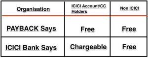 Why is ICICI bank charging redemption fees on Payback points usage?