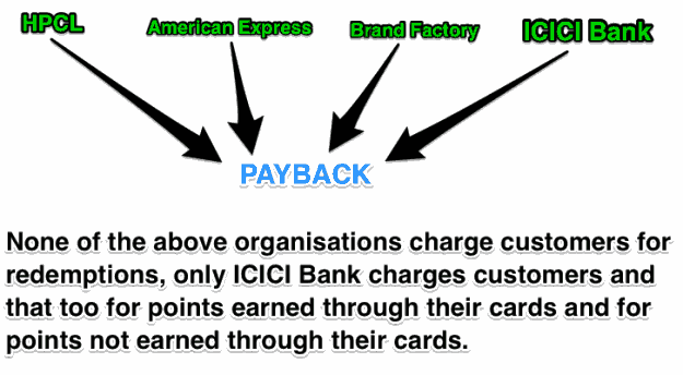 ICICI PAYBACK scam points