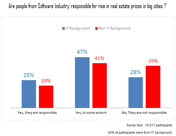 IT industry and real estate prices