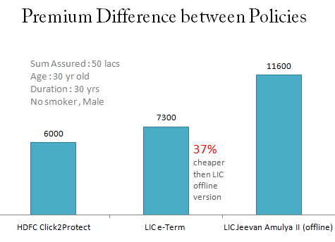 LIC online term plan premium difference
