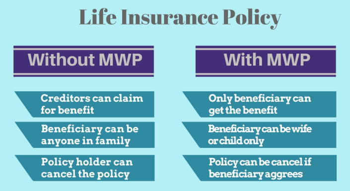 Life Insurance Policy with or without MWP