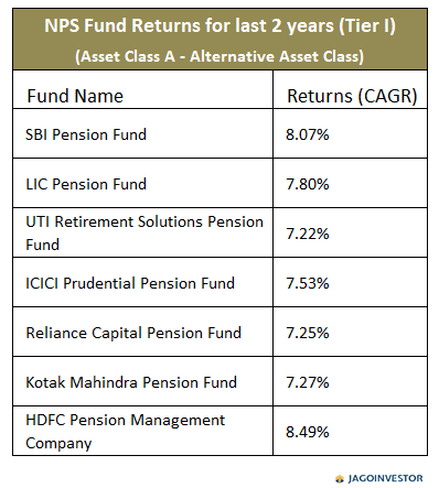 Table showing returns on NPS fund Asset class A