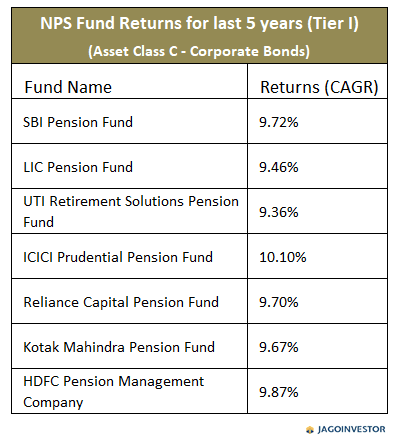 Table showing returns on NPS fund Asset class C