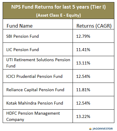 Table showing returns on NPS fund Asset class E