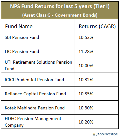 Table showing returns on NPS fund Asset class G