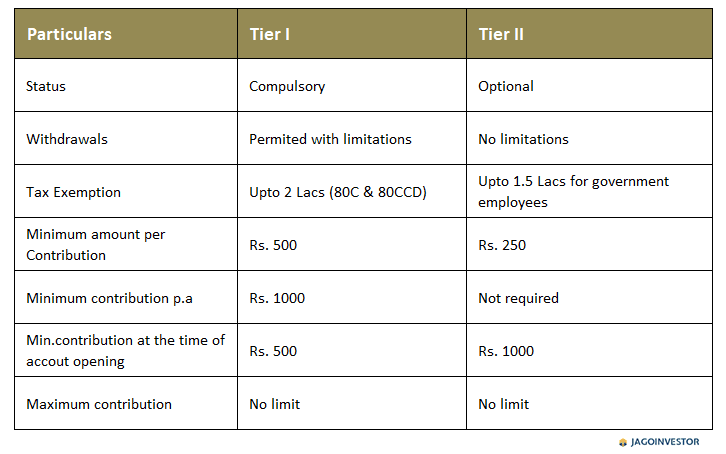 NPS account type tier I tier II differences table