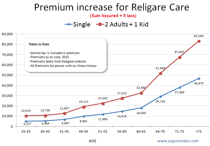 Religare care health insurance premium chart