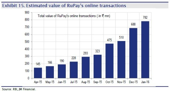 Rupay online transactions