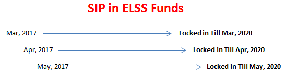 SIP in ELSS mutual funds are locked in for 3 yrs