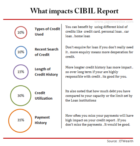 what impacts cibil report
