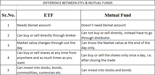 ETF and Mutual fund difference