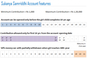 Sukanya Samriddhi Account with 80C benefits – Special scheme for girl child