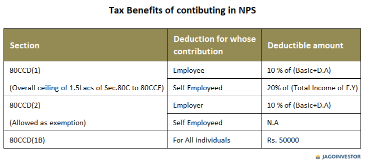 Table showing Tax deductions on NPS contribution
