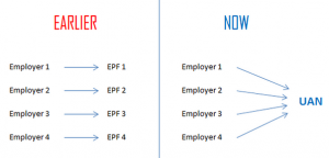 UAN – All you wanted to know about the new EPF system